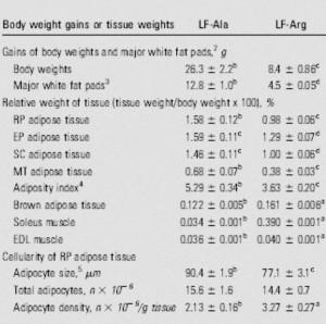 Entwicklung der beiden LF-Gruppen nach 12 Wochen mit einer alanin- bzw. arginin-angereicherten Ernährung (Bildquelle: Ergo-Log.com / Jobgen et al. (2009))
