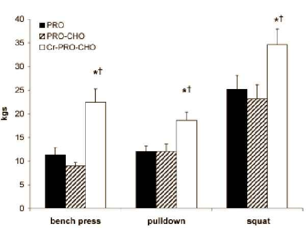 Grafik 1: Veränderung der Körperzusammensetzung anhand der drei Parameter Körpergewicht (Body), Magermasse (Lean Mass) und Körperfett (Fat Mass). (Bildquelle: Ergo-Log.com / Cribb et al. (2007))
