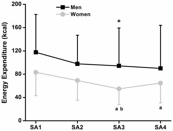 Sex und Kalorienverbrauch: Eine Alternative zum herkömmlichen Training?