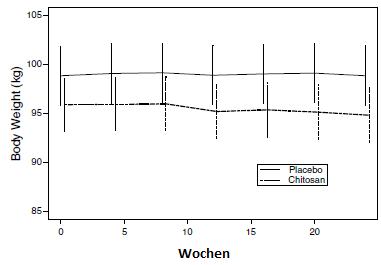 Grafik: Der Chart bildet die Gewichtsveränderung der Probanden im Zeitverlauf der Studie an. Passiert ist nüscht viel.