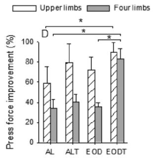 Grafik 1: (Bildquelle: Ergo-Log.com / Rodríguez-Bies et al. (2010))