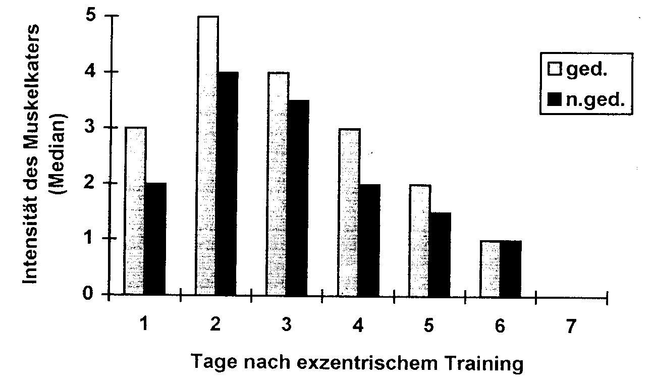 Intensität des Muskelkaters (Median von 24 Vpn) im gedehnten (ged.) und im nicht gedehnten (n.ged.) Bein 1 - 7 Tage nach Krafttraining (Bildquelle: [8])