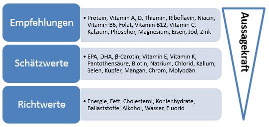 (Offizielle) Referenzwerte für die Mikronährstoffzufuhr: Wie werden sie eigentlich ermittelt?
