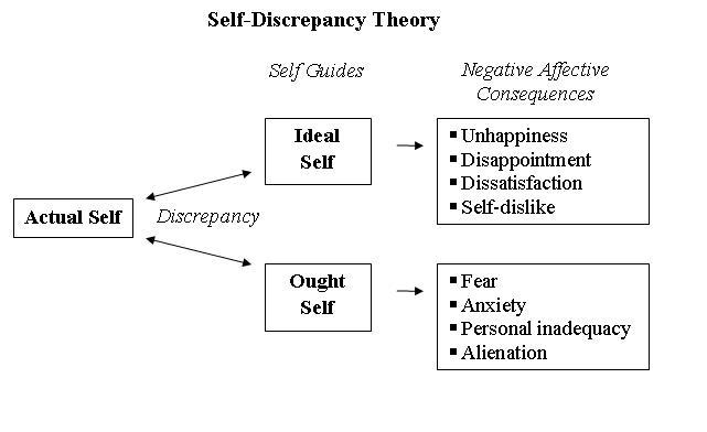 Das Modell der Self-Discrepancy Theorie (Selbst-Diskrepanz-Theorie)