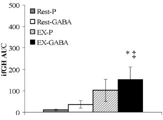 GABA und Wachstumshormon (AUC)