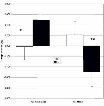Fischöl erhöht Muskelmasse und reduziert Fett