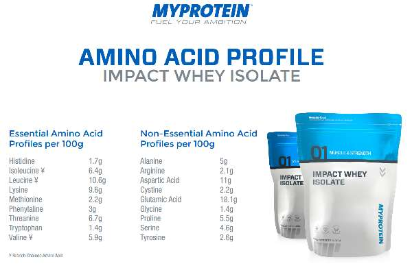 Review: Impact Whey Isolat von Myprotein im Test