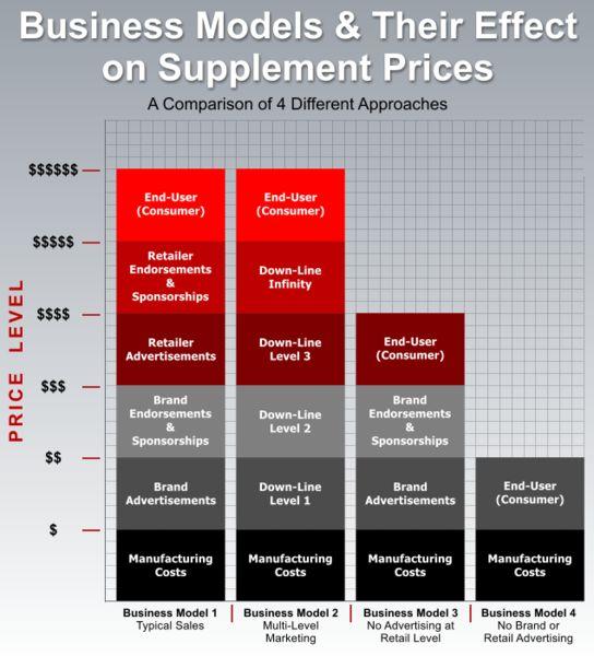 Kenne deinen Supplementdealer - und sein Business Modell) Bildquelle: Brian Putchio.