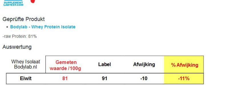 Durchgefallen: Supplementlabtest.com veröffentlicht Whey Protein Isolat Analyse von Bodylab24