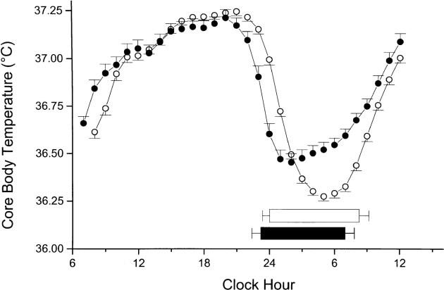 Tägliche Fluktuation der Körperkerntemperatur. Man beachte den Peak in den Nachmittagsstunden (Bildquelle: Duffy et al. (1998))