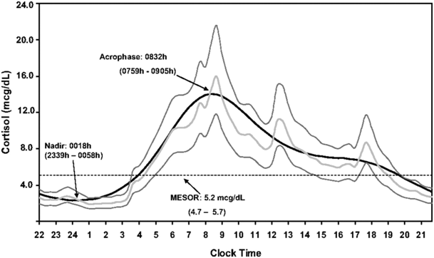 Tägliche Fluktuationen des Cortisolspiegels (Bildquelle: Debono et al. (2009))