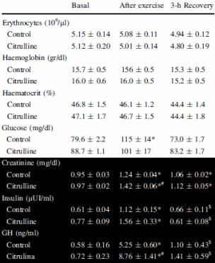 Der ultimative Citrullin Guide: Nutzen, Einnahme & Dosierung
