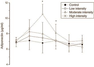 Glycerol-Konzentration der4 Gruppen in Abhängigkeit der Zeit (Vor und unmittelbar nach dem Training, sowie 12 Stunden, 24 Stunden, 48 Stunden und 72 Stunden später (Bildquelle: Ergo-Log.com)