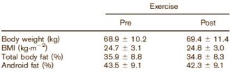 Körperwerte der Kontrollgruppe (CONTROL) vor und nach der 6-wöchigen Studie. Wie Sie sehen, sehen Sie nicht besonders viel: Es tat sich nichts. (Bildquelle: Ergo-Log & Vispute et al. (2011))