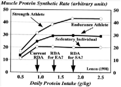 Looking for the optimal protein intake to buil muscle? Aim for 1,80g/kg (0.82g/lb). (Source: Bayesianbodybuilding.com)