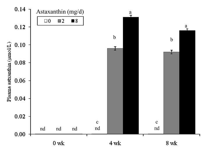 8 Wochen Astaxanthin: Weniger oxidativer Stress, weniger Entzündungen | Studien Review