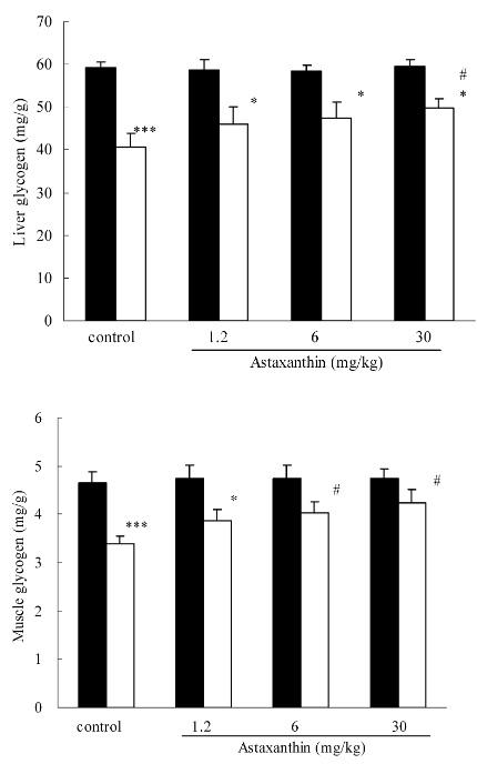 Auswirkung von Astaxanthin auf Glykogenverbrauch: Lässt sich der Leistungsschub auf die Art erklären? Die Grafik bildet die Leber- (oben) und Muskelglykogenspeicher (unten) der Tiere, in Abhängigkeit der Astaxanthin-Dosierung, ab. Schwarze Balken repräsentieren Glykogenfüllstand vor der Belastung.Zu sehen ist: Je mehr Astaxanthin verabreicht wurde, desto weniger Glykogen wurde bei der Belastung verbraucht (was eine verstärkte Nutzung von Fett als Energiesubstrat impliziert). (Bildquelle: Ikeuchi et al. (2006))