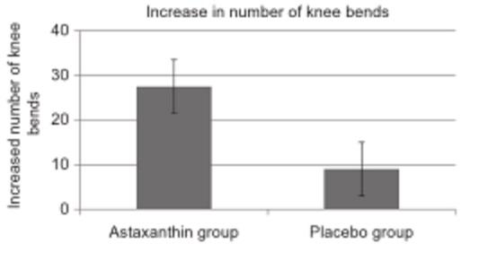 Der ultimative Astaxanthin Guide: Wirkung, Nebenwirkung, Ergänzung & Dosierung