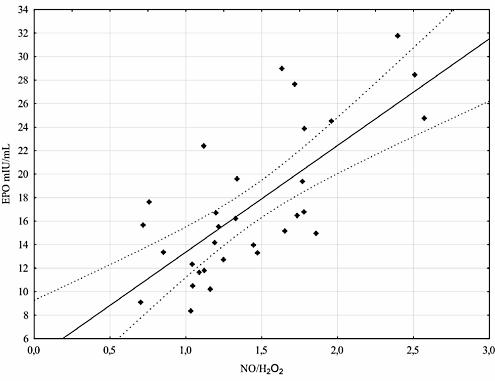 EPO-Konzentration vor dem Belastungstest, 20 Minuten danach, 24 Stunden danach sowie 48 Stunden danach. (Bildquelle: Ergo-Log.com / Morwain et al. (2014))