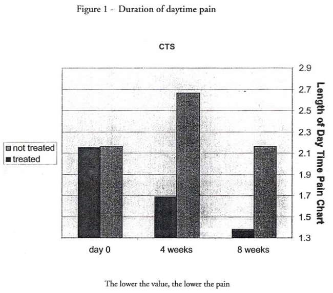 Astaxanthin lindert Symptome für Karpaltunnelsyndrom (CTS): Nir/Spiller rekrutierten 20 Personen, die an Karpaltunnelsyndrom litten und teilten diesein zwei Gruppen ein. Verwendet wurde das Produkt BioAstin (Astaxanthingehalt: 4mg pro Kapsel). Nach 4 Wochen verzeichneten Probanden, die das Astaxanthinprodukt erhielten einen Schmerzrückgang von 27% (dunkler Balken, 4 weeks). Nach 8 Wochen mit Astaxanthin gingen die Schmerzen um bis zu 41% ggü. dem Ausgangswert zurück (dunkler Balken, 8 weeks).(Bildquelle: Nir/Spiller (2002))