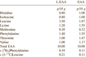 Essenzielle Aminosäuren + Leucin bringen Muskeln 33% schneller zum Wachsen