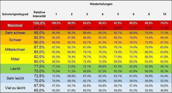 Tabelle 1: Relative Intensität & Wiederholungszahl. Der rote Bereich, 97.5-100%, ist für Wettkämpfe vorgesehen: Im Training hat er nichts verloren. (adaptiert nach Boucher)