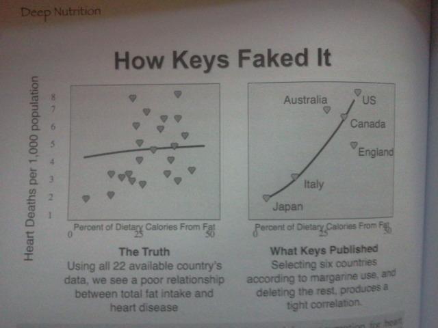 Ancel Key's und seine Korrelations-Studio