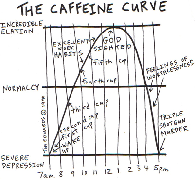 The Caffeine Curve: Do you recognize yourself? (Source: Flickr / emdot ; CC Licence)
