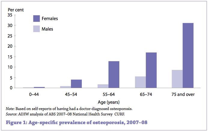 (Bildquelle: Australian Institute of Health and Welfare ; CC Lizenz)