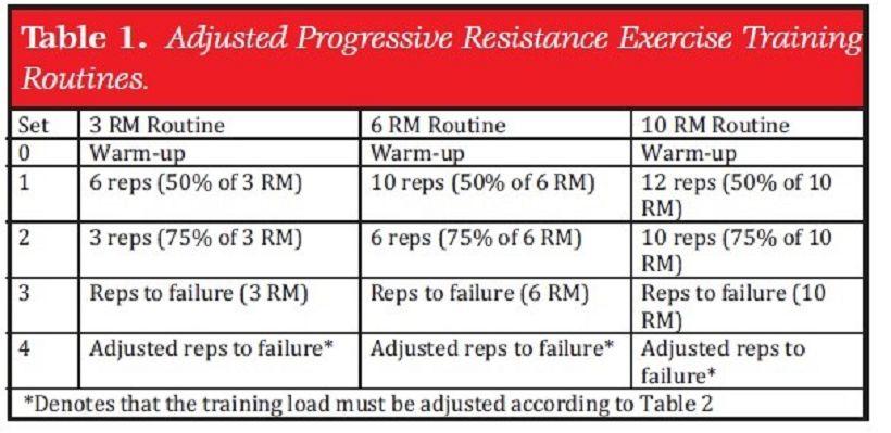 APRE Training - Autoregulative Progressive Resistance Training