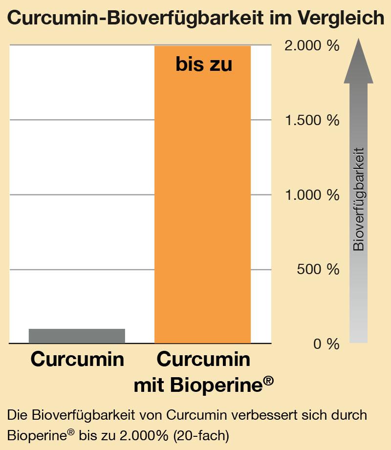 Durch die Kombination mit Schwarzem Pfeffer Extrakt (Piperin) kann die Bioverfügbarkeit von Curcumin, dem aktiven Inhaltsstoffs des Kurkuma, um nahezu 2.000 % gesteigert werden.