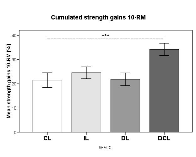 Durchschnittliche Veränderung der Kraft im 10RM Test. Alle Teilnehmer verbesserten sich, aber die DCL-Gruppe (=DUP) verzeichnete signifikant höhere Kraftzuwächse als als alle anderen Gruppen.