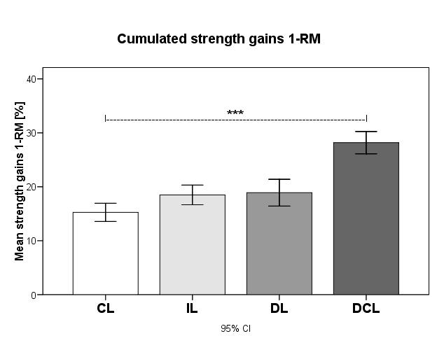 Durchschnittliche Veränderung der Kraft im 1RM Test. Wie beim 10RM test verbesserten sich alle Teilnehmer mit signifikanten höheren Kraftsteigerungen der DCL-Gruppe (=DUP).