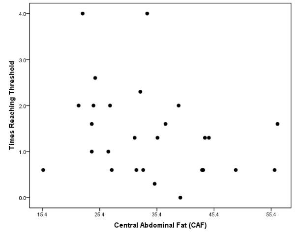 Proteinqualität: Wie oft wurde die 10g EAA Grenze erreicht?