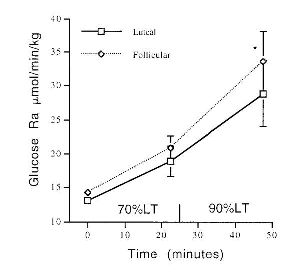 Weiblicher Zyklus: Geringere Kohlenhydratnutzung, höhere Fettverbrennung in der Lutealphase
