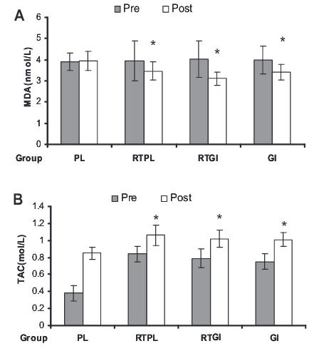 Das Studienergebnis – Training ODER Ingwer senkt oxidativen Stress; die Kombi aus beidem hebelt sich aus!
