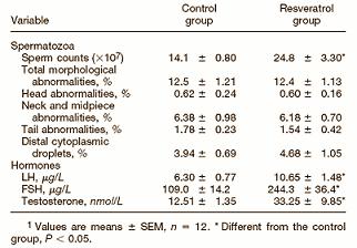 Resveratrol als Testosteronbooster