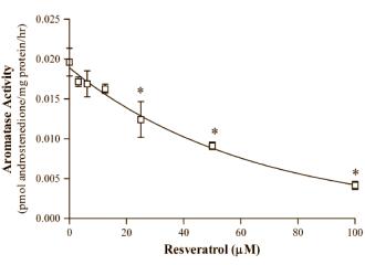 Dosis abhängiger Effekt von Resveratrol aus Aromatase