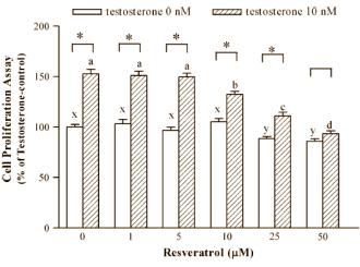 Dosis-abhängiger Effekt von Resveratrol auf Krebszellenwachstum
