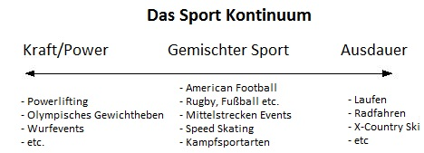 Sport Kontinuum (Bildquelle: Bodyrecomposition.com)