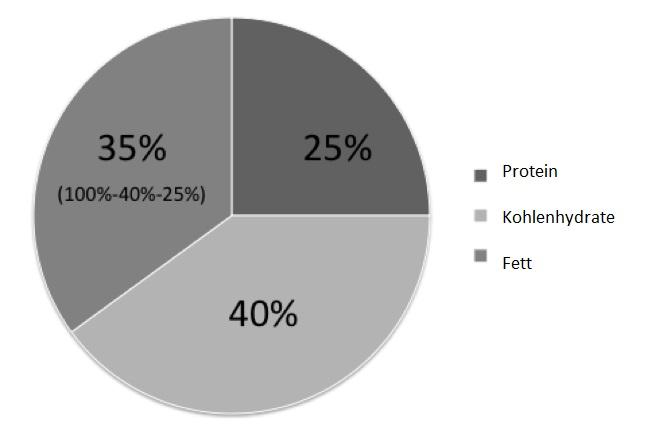 Prozentuale Makronährstoffverteilung: Protein-, Kohlenhydrat- & Fettanteil