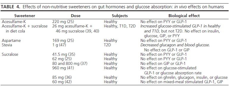 Süßstoffe: Sind sie nun gesund oder ungesund? Über Aspartam & Co.