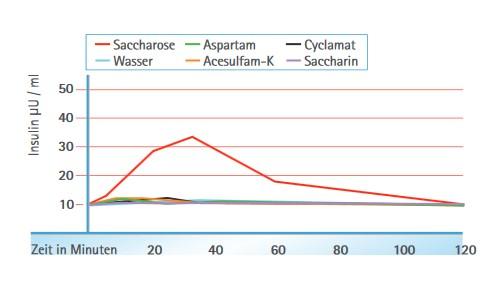 Führen Süßstoffe zu einem Anstieg an Insulin?