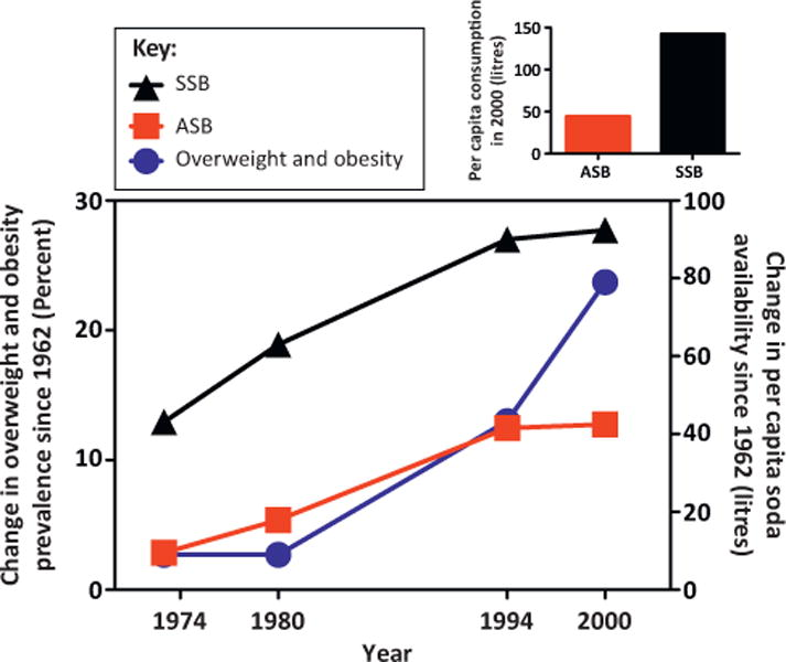 Reverse Causality: Machen Süßstoffe dick?