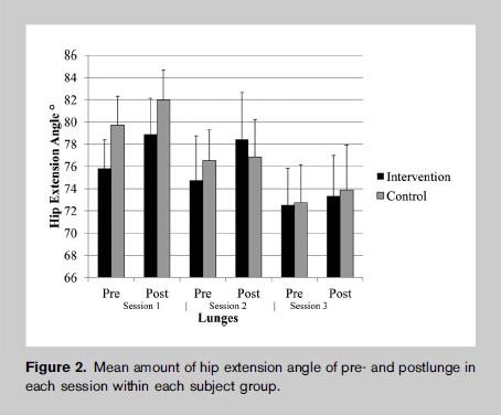 Foam Rolling: Das Studienergebnis: Ein erhöhter Bewegungsradius in der Hüfte konnte nur direkt nach der Verwendung der Foam Roll gemessen werden