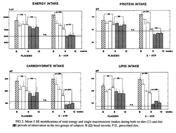 5-Hydroxytryptophan (5-HTP): Effektiver Stimmungsbooster & Appetitzügler?