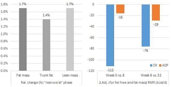 Alternate Day Fasting: Größerer Fettverlust, MuskelZUWACHS und höhere BDNF-Konzentration