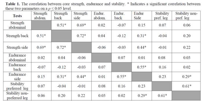 Korrelationstabelle zwischen Core-Stärke, Ausdauer & Stabilität
