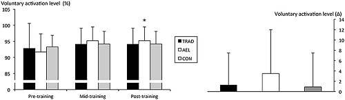 Exzentrisches Krafttraining: Freiwillige Muskelfaserrekrutierung (Voluntary Activation Level) nach Gruppen vor, während und nach dem Experiment. (Bildquelle: Walker et al. (2016))