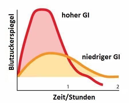 Der Unterschied zwischen dem glykämischer Index und der glykämischer Last